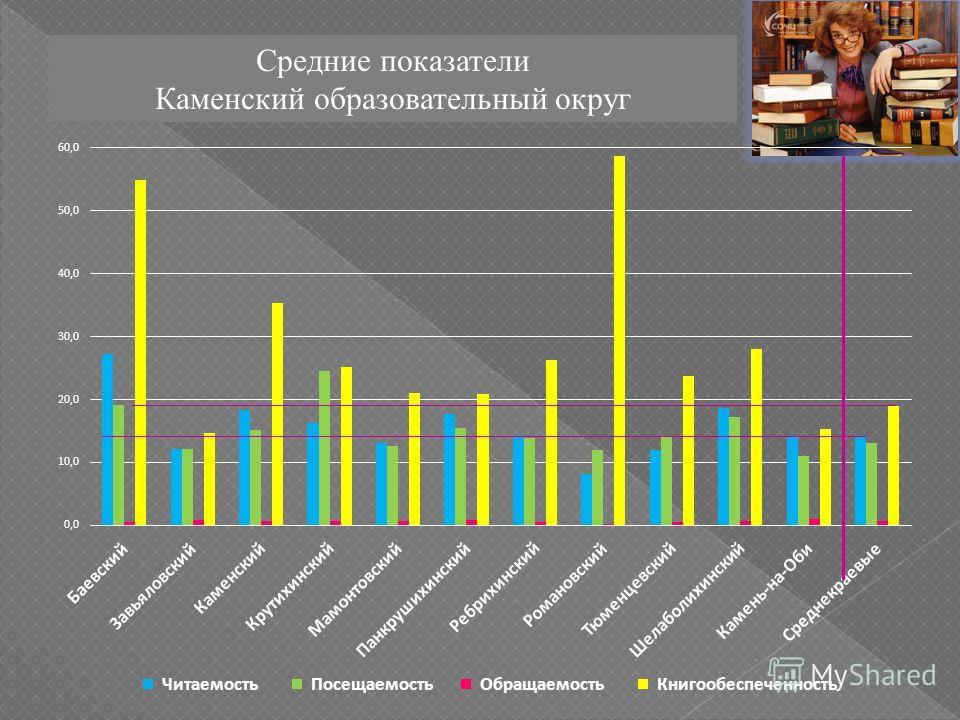 Средние показатели Каменский образовательный округ