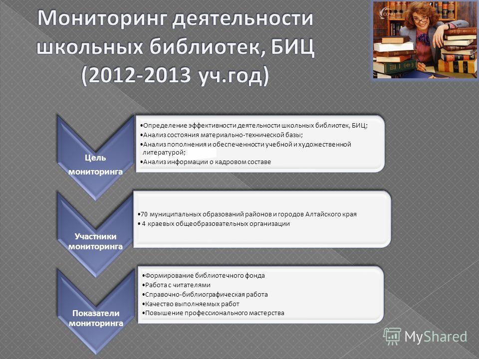 Цель мониторинга Определение эффективности деятельности школьных библиотек, БИЦ; Анализ состояния материально-технической базы; Анализ пополнения и обеспеченности учебной и художественной литературой; Анализ информации о кадровом составе Участники мо