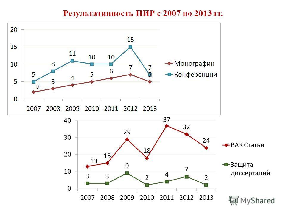 Результативность НИР с 2007 по 2013 гг.