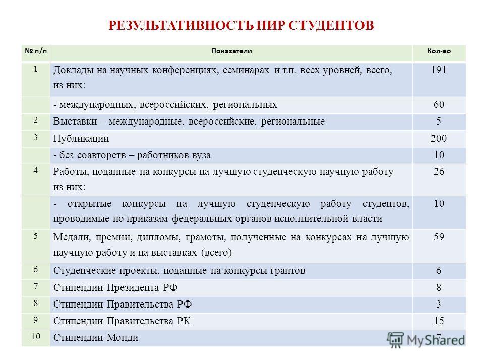 п/п Показатели Кол-во 1 Доклады на научных конференциях, семинарах и т.п. всех уровней, всего, из них: 191 - международных, всероссийских, региональных 60 2 Выставки – международные, всероссийские, региональные 5 3 Публикации 200 - без соавторств – р