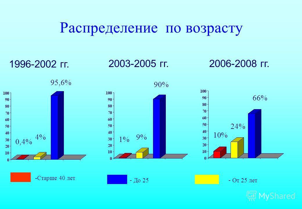 Распределение по возрасту 1996-2002 гг. 2003-2005 гг.2006-2008 гг. 0,4% 4%9% 1% 24% 10% -Старше 40 лет 95,6% 90% 66% - До 25 - От 25 лет