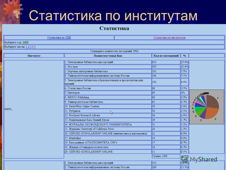 Статистика по институтам