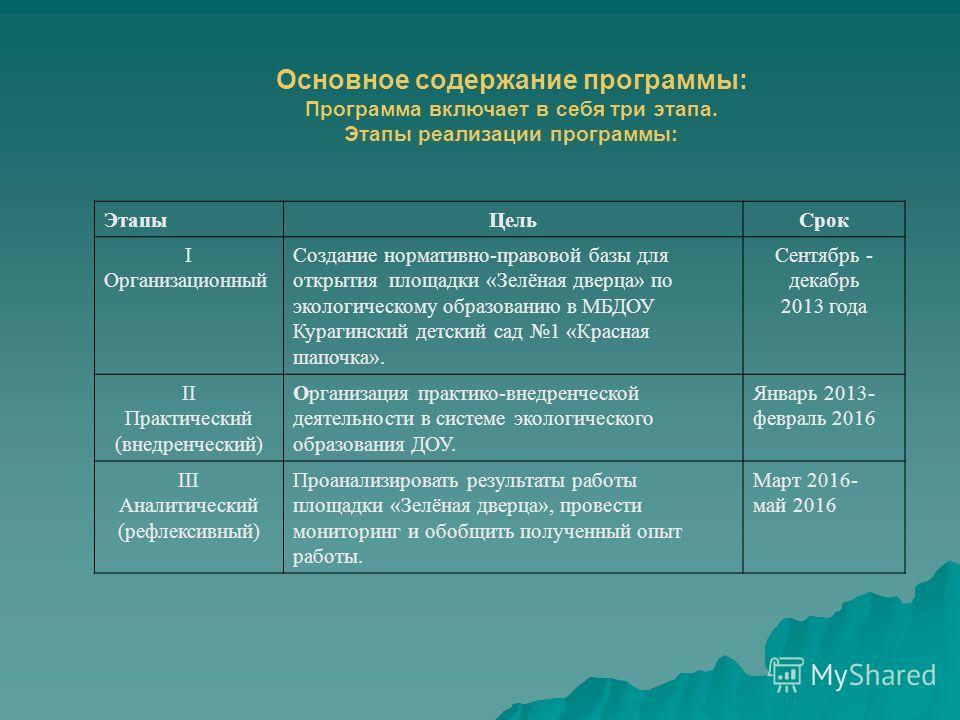 Основное содержание программы: Программа включает в себя три этапа. Этапы реализации программы: Этапы ЦельСрок I Организационный Создание нормативно-правовой базы для открытия площадки «Зелёная дверца» по экологическому образованию в МБДОУ Курагински