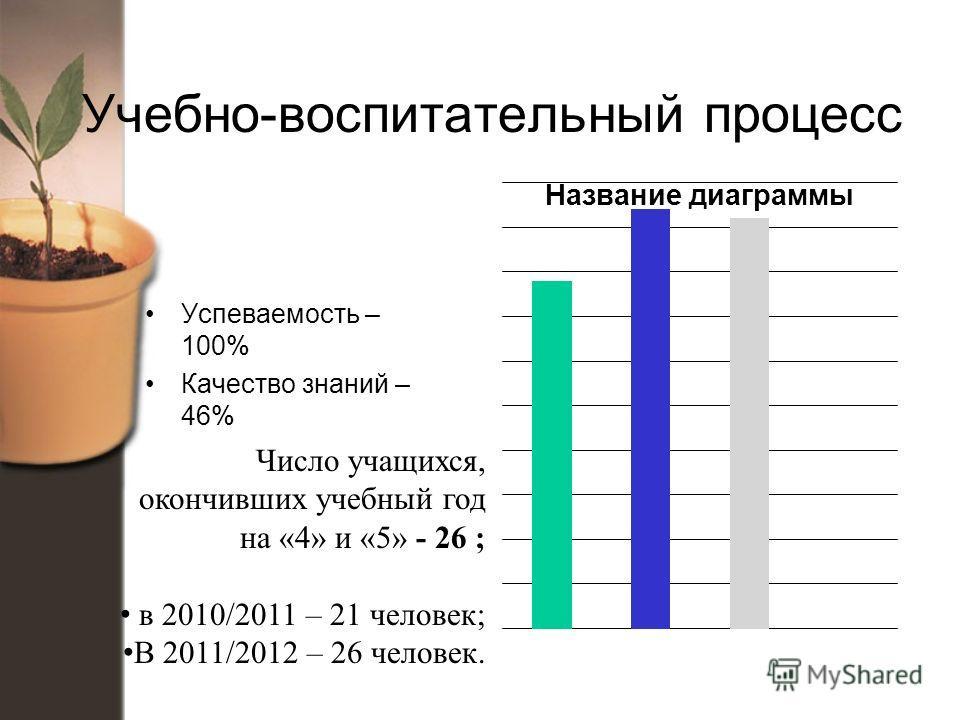Учебно-воспитательный процесс Успеваемость – 100% Качество знаний – 46% Число учащихся, окончивших учебный год на «4» и «5» - 26 ; в 2010/2011 – 21 человек; В 2011/2012 – 26 человек.