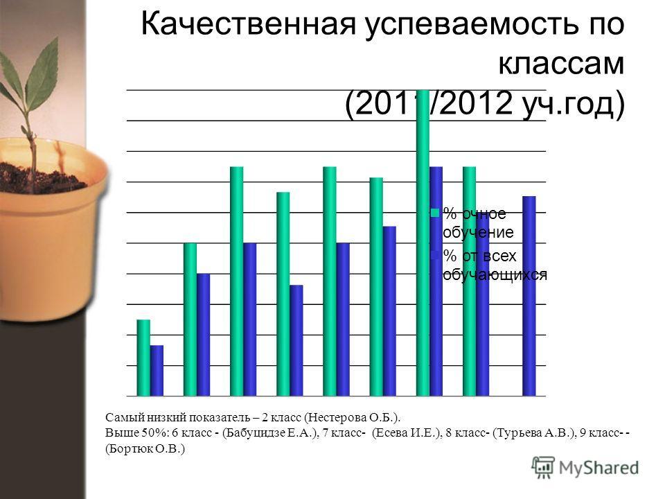 Качественная успеваемость по классам (2011/2012 уч.год) Самый низкий показатель – 2 класс (Нестерова О.Б.). Выше 50%: 6 класс - (Бабуцидзе Е.А.), 7 класс- (Есева И.Е.), 8 класс- (Турьева А.В.), 9 класс- - (Бортюк О.В.)