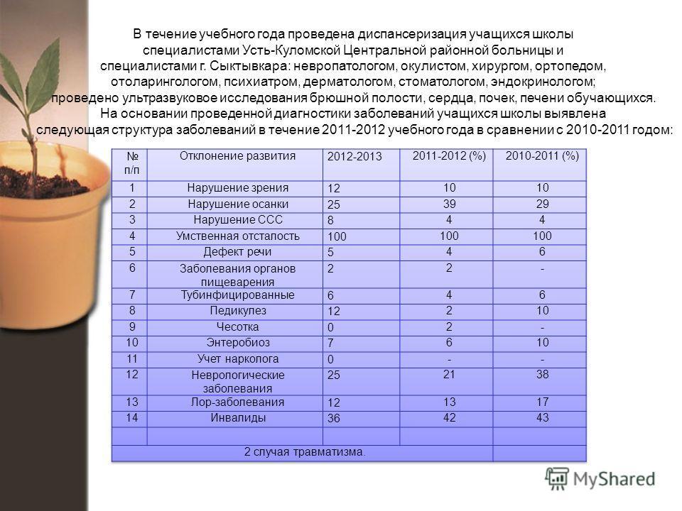 В течение учебного года проведена диспансеризация учащихся школы специалистами Усть-Куломской Центральной районной больницы и специалистами г. Сыктывкара: невропатологом, окулистом, хирургом, ортопедом, отоларингологом, психиатром, дерматологом, стом