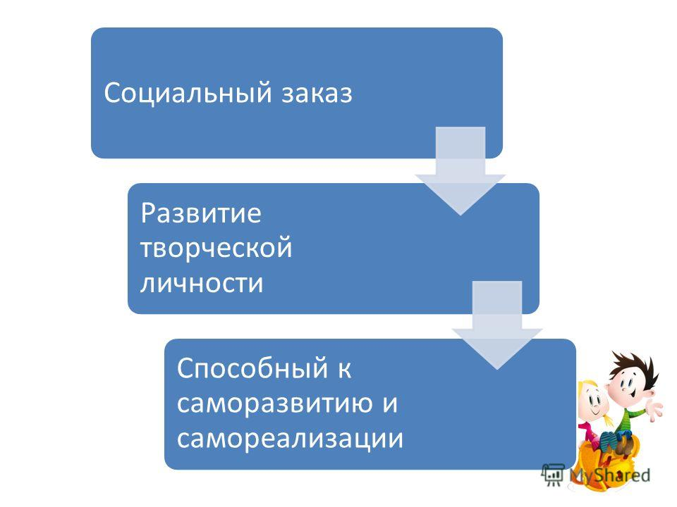 . Социальный заказ Развитие творческой личности Способный к саморазвитию и самореализации