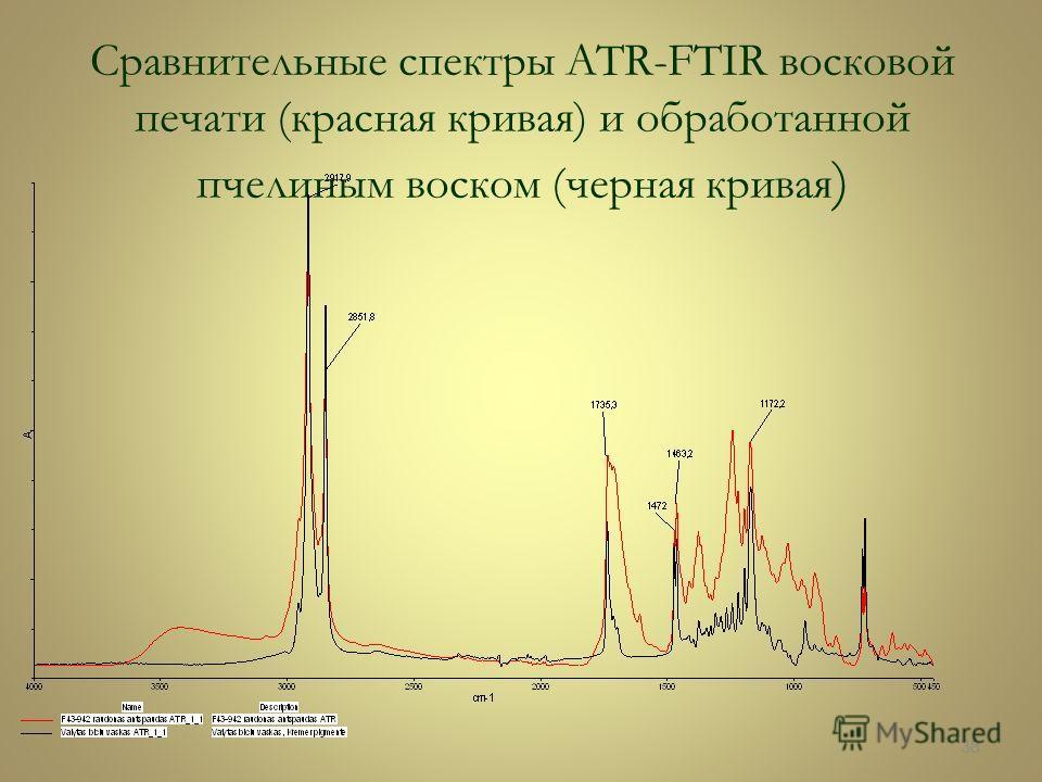 Сравнительные спектры ATR-FTIR восковой печати (красная кривая) и обработанной пчелиным воском (черная кривая ) 38