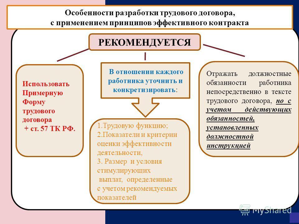 Особенности разработки трудового договора, с применением принципов эффективного контракта РЕКОМЕНДУЕТСЯ 1. Трудовую функцию; 2. Показатели и критерии оценки эффективности деятельности, 3. Размер и условия стимулирующих выплат, определенные с учетом р