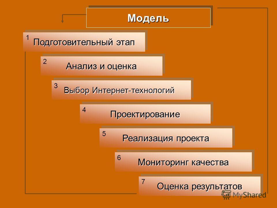 Модель Модель Подготовительный этап Анализ и оценка Выбор Интернет-технологий Проектирование Проектирование Реализация проекта Мониторинг качества Оценка результатов 1 2 3 4 5 6 7