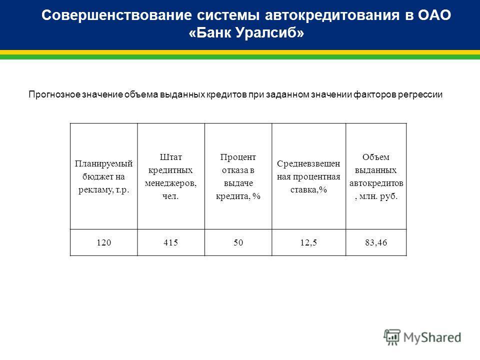 Совершенствование системы автокредитования в ОАО «Банк Уралсиб» Планируемый бюджет на рекламу, т.р. Штат кредитных менеджеров, чел. Процент отказа в выдаче кредита, % Средневзвешен ная процентная ставка,% Объем выданных автокредитов, млн. руб. 120415