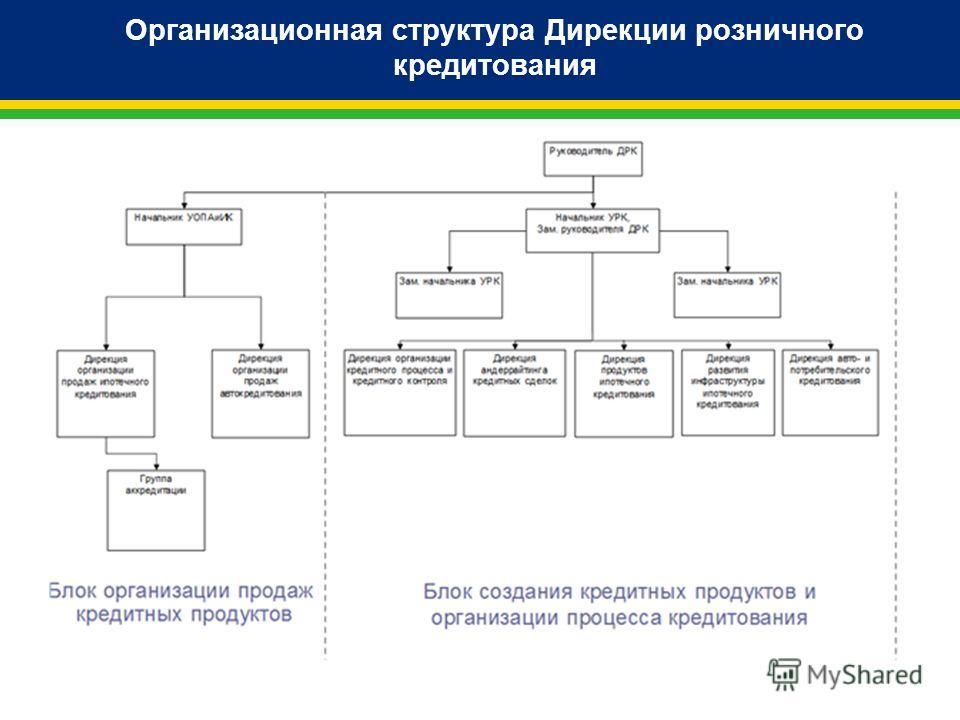 Организационная структура Дирекции розничного кредитования