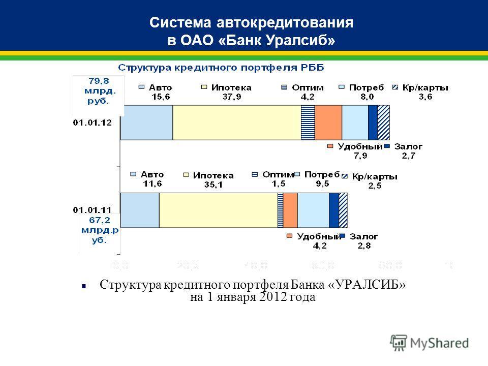 Система автокредитования в ОАО «Банк Уралсиб» n Структура кредитного портфеля Банка «УРАЛСИБ» на 1 января 2012 года