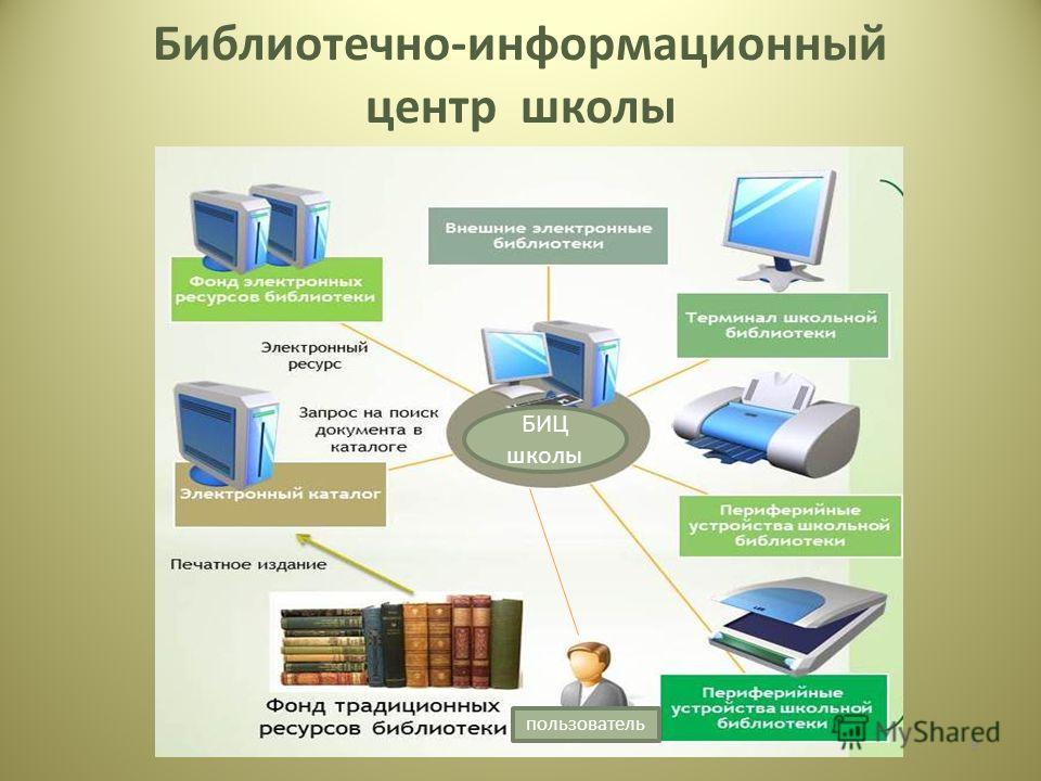 Библиотечно-информационный центр школы 9 БИЦ школы пользователь