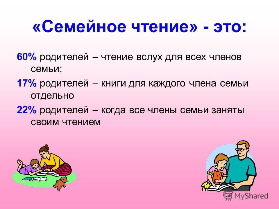 «Семейное чтение» - это: 60% родителей – чтение вслух для всех членов семьи; 17% родителей – книги для каждого члена семьи отдельно 22% родителей – когда все члены семьи заняты своим чтением