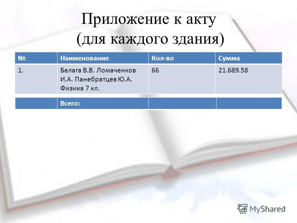 Приложение к акту (для каждого здания) Наименование Кол-во Сумма 1. Белага В.В. Ломаченков И.А. Панебратцев Ю.А. Физика 7 кл. 6621.689.58 Всего: