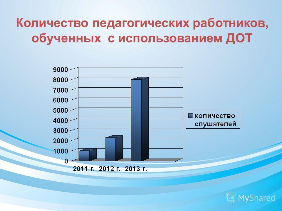 Количество педагогических работников, обученных с использованием ДОТ 11