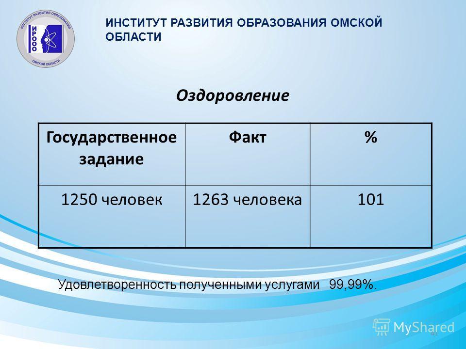 Оздоровление Государственное задание Факт% 1250 человек 1263 человека 101 Удовлетворенность полученными услугами 99,99%. ИНСТИТУТ РАЗВИТИЯ ОБРАЗОВАНИЯ ОМСКОЙ ОБЛАСТИ 41