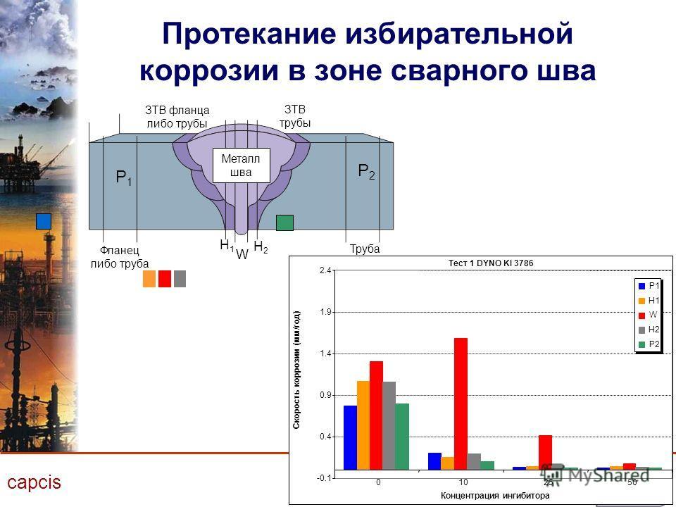 capcis Протекание избирательной коррозии в зоне сварного шва Тест 1 DYNO KI 3786 -0.1 0.4 0.9 1.4 1.9 2.4 0102550 Концентрация ингибитора Скорость коррозии (мм/год) P1 H1 W H2 P2 Фланец либо труба ЗТВ фланца либо трубы Труба ЗТВ трубы Металл шва P2P2
