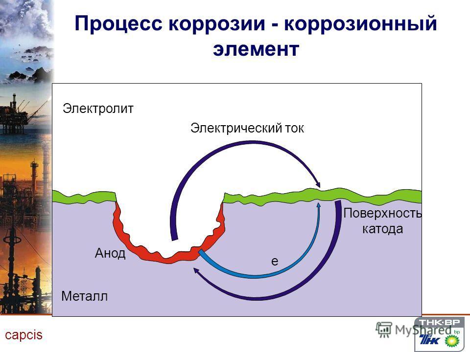 capcis Процесс коррозии - коррозионный элемент Электролит Электрический ток Анод Поверхность катода Металл e