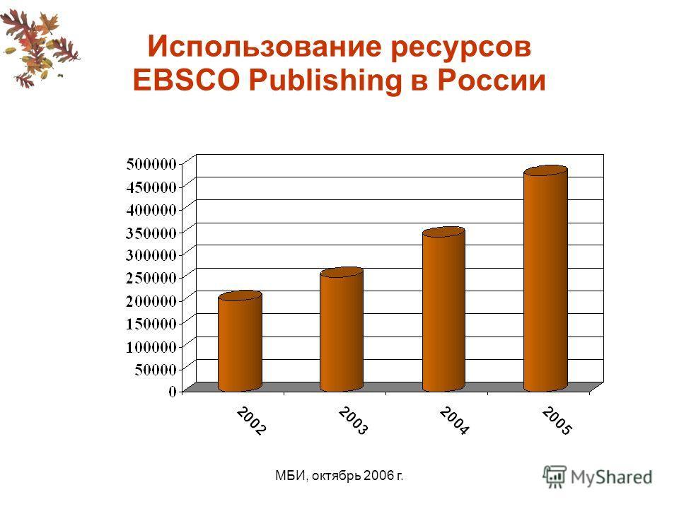 МБИ, октябрь 2006 г. Использование ресурсов EBSCO Publishing в России
