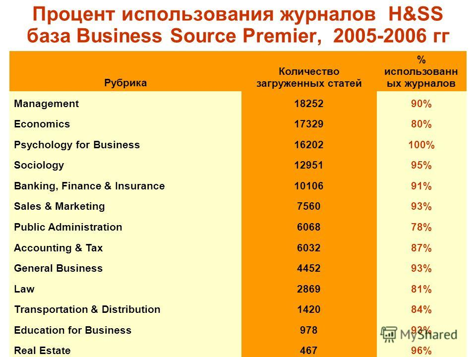 МБИ, октябрь 2006 г. Процент использования журналов H&SS база Business Source Premier, 2005-2006 гг Рубрика Количество загруженных статей % использованных журналов Management1825290% Economics1732980% Psychology for Business16202100% Sociology1295195