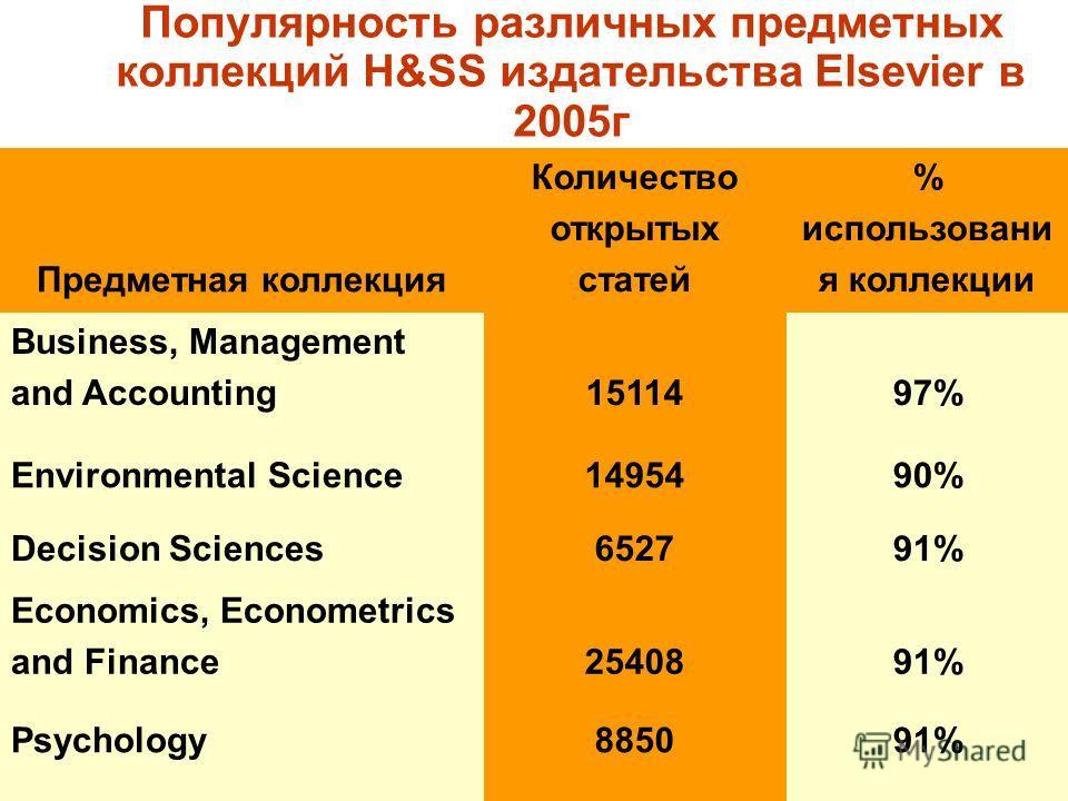МБИ, октябрь 2006 г. Популярность различных предметных коллекций H&SS издательства Elsevier в 2005 г Предметная коллекция Количество открытых статей % использовани я коллекции Business, Management and Accounting1511497% Environmental Science1495490%