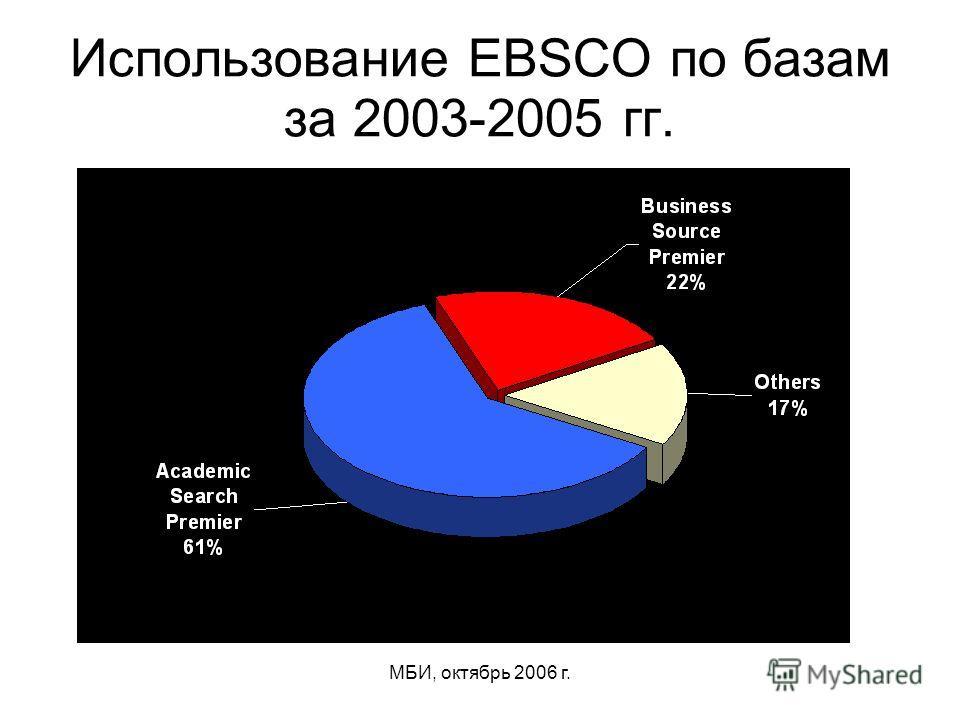 МБИ, октябрь 2006 г. Использование EBSCO по базам за 2003-2005 гг.