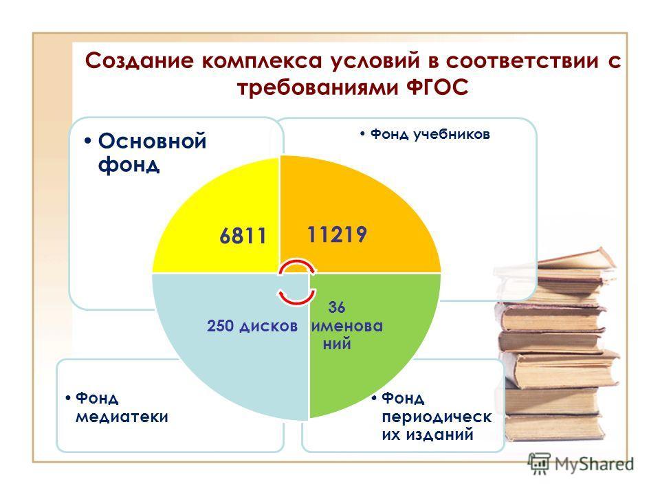 Создание комплекса условий в соответствии с требованиями ФГОС Фонд периодических издании Фонд медиатеки Фонд учебников Основной фонд 681111219 36 наименован нии 250 дисков