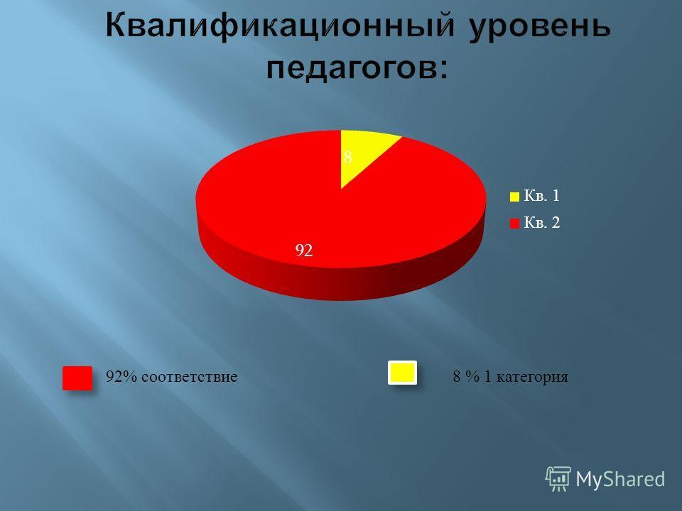 92% соответствие 8 % 1 категория