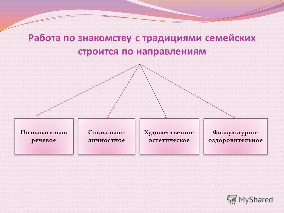 Работа по знакомству с традициями семейских строится по направлениям Познавательно речевое Социально- личностное Художественно- эстетическое Физкультурно- оздоровительное