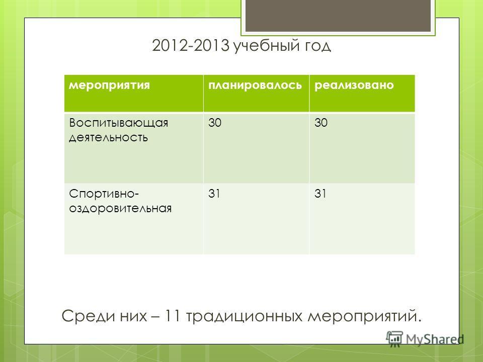2012-2013 учебный год Среди них – 11 традиционных мероприятий. мероприятия планировалось реализовано Воспитывающая деятельность 30 Спортивно- оздоровительная 31