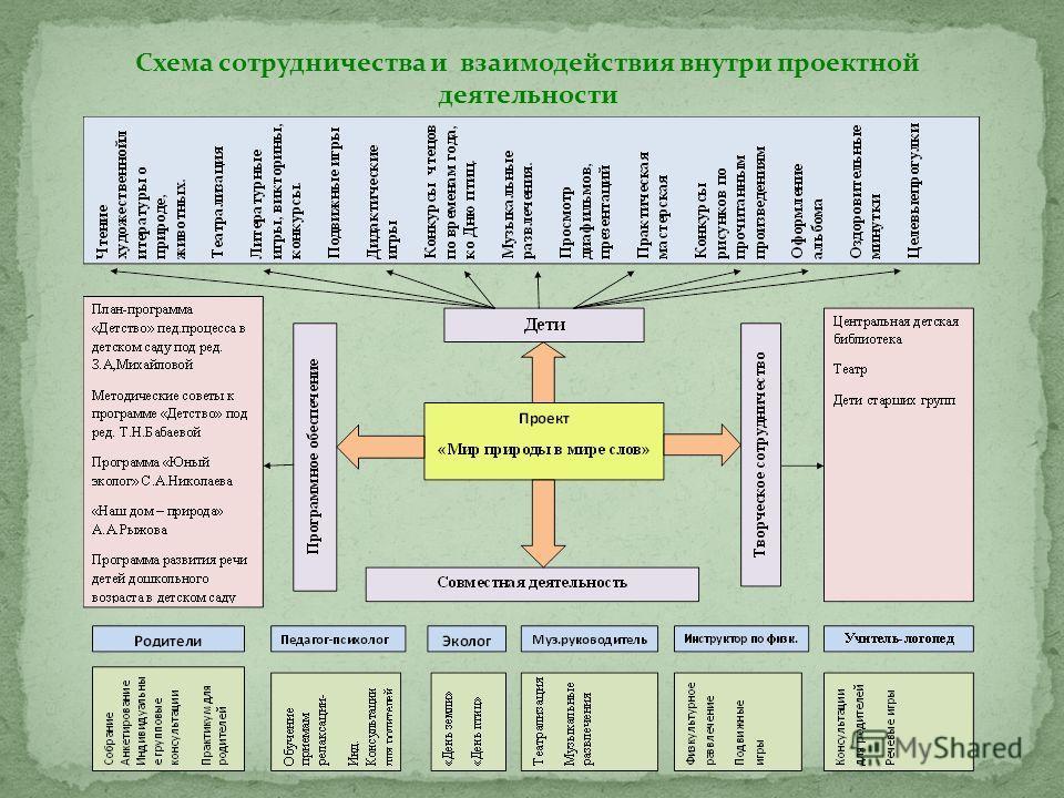 Схема сотрудничества и взаимодействия внутри проектной деятельности