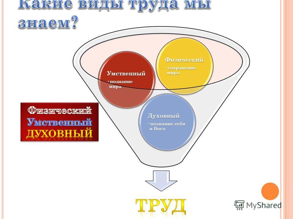 Духовный познание себя и Бога познание себя и Бога Умственный познание мира познание мира Физический сохранение мира сохранение мира