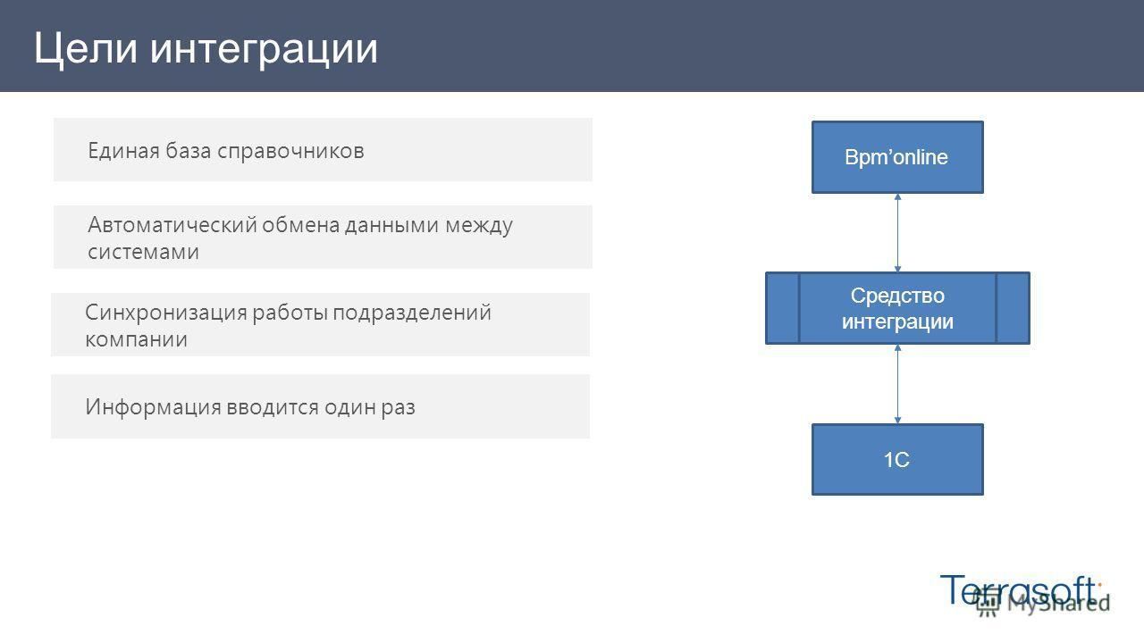 Цели интеграции Bpmonline 1C Средство интеграции Синхронизация работы подразделений компании Информация вводится один раз Единая база справочников Автоматический обмена данными между системами