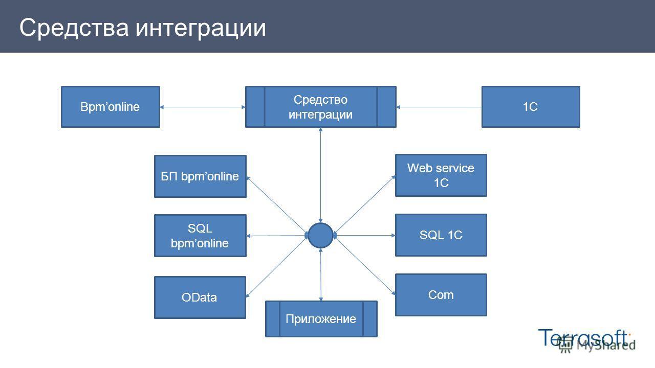 Средства интеграции Bpmonline Средство интеграции БП bpmonline SQL bpmonline Web service 1C SQL 1C OData Com Приложение 1C