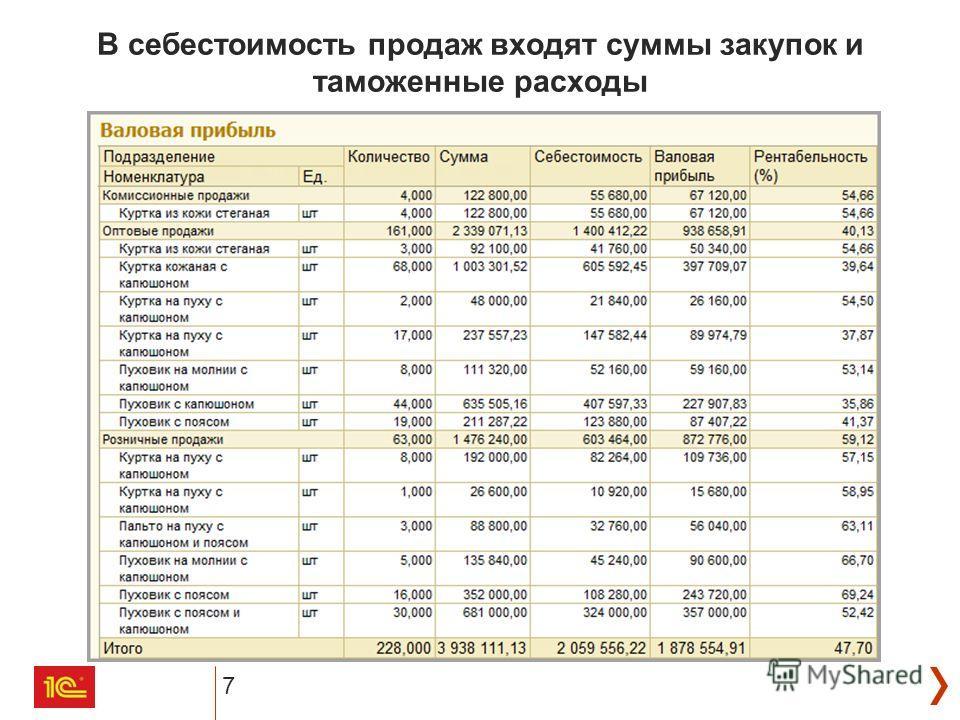 В себестоимость продаж входят суммы закупок и таможенные расходы 7