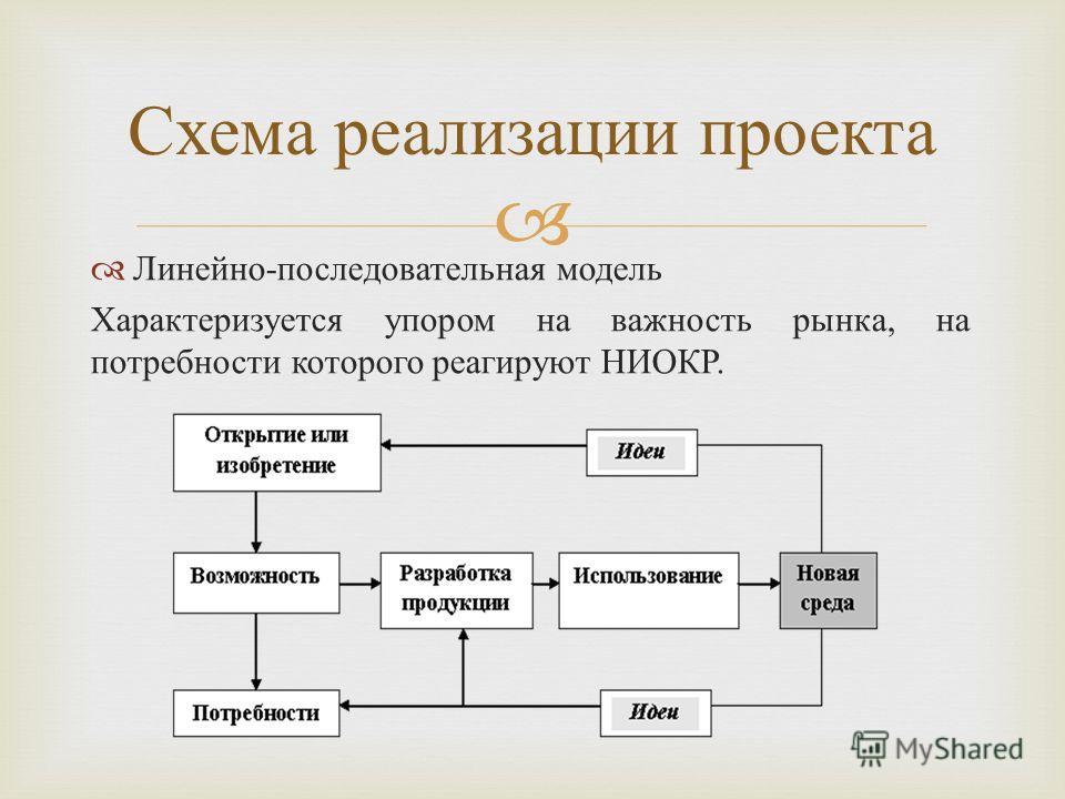 Линейно - последовательная модель Характеризуется упором на важность рынка, на потребности которого реагируют НИОКР. Схема реализации проекта
