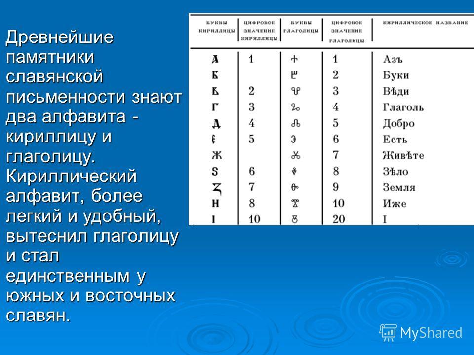 Древнейшие памятники славянской письменности знают два алфавита - кириллицу и глаголицу. Кириллический алфавит, более легкий и удобный, вытеснил глаголицу и стал единственным у южных и восточных славян. Древнейшие памятники славянской письменности зн