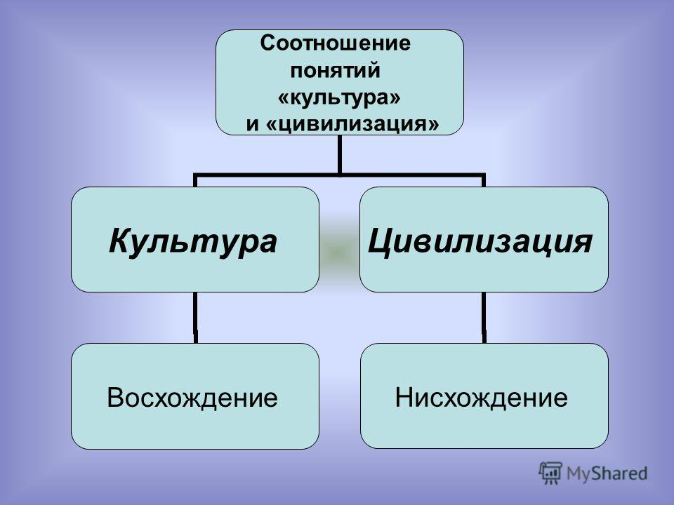 Соотношение понятий «культура» и «цивилизация» Культура Восхождение Цивилизация Нисхождение
