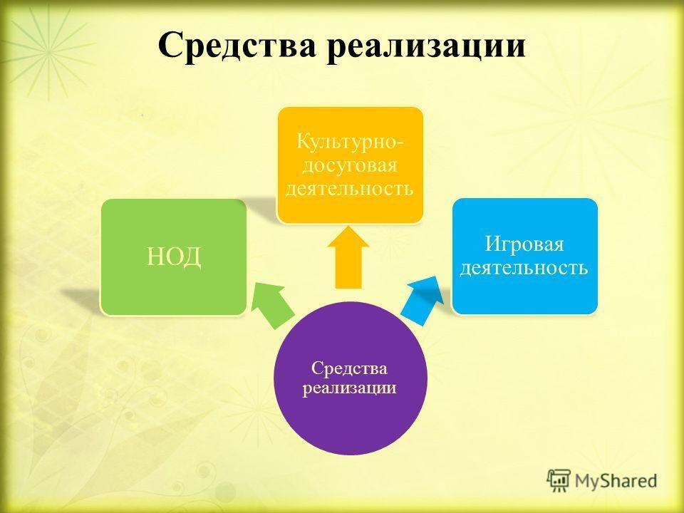 Принципы отбора содержания материала Последовательности Доступности Индивидуальности Наглядности Принципы отбора содержания материала