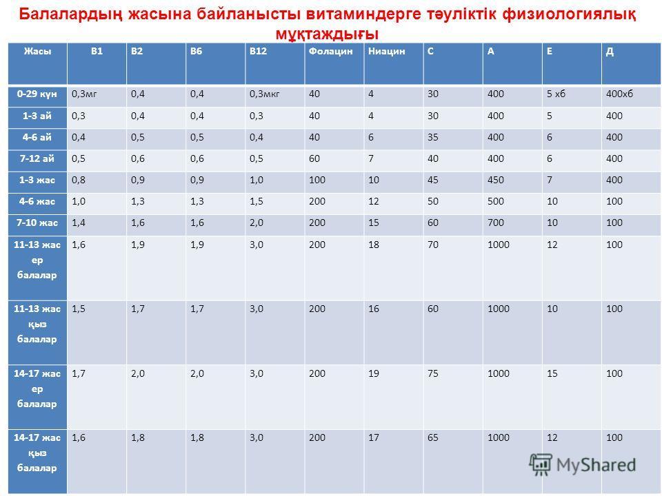 Балалардың жасына байланысты витаминдерге тәуліктік физиологиялық мұқтаждығы ЖасыВ1В2В6В12Фолацин НиацинСАЕД 0-29 күн 0,3 мг 0,4 0,3 мкг 404304005 хб 400 хб 1-3 ай 0,30,4 0,3404304005 4-6 ай 0,40,5 0,4406354006 7-12 ай 0,50,6 0,5607404006 1-3 жас 0,8