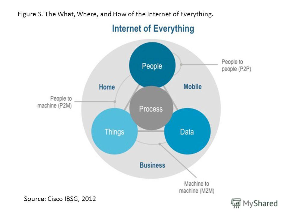 Figure 3. The What, Where, and How of the Internet of Everything. Source: Cisco IBSG, 2012