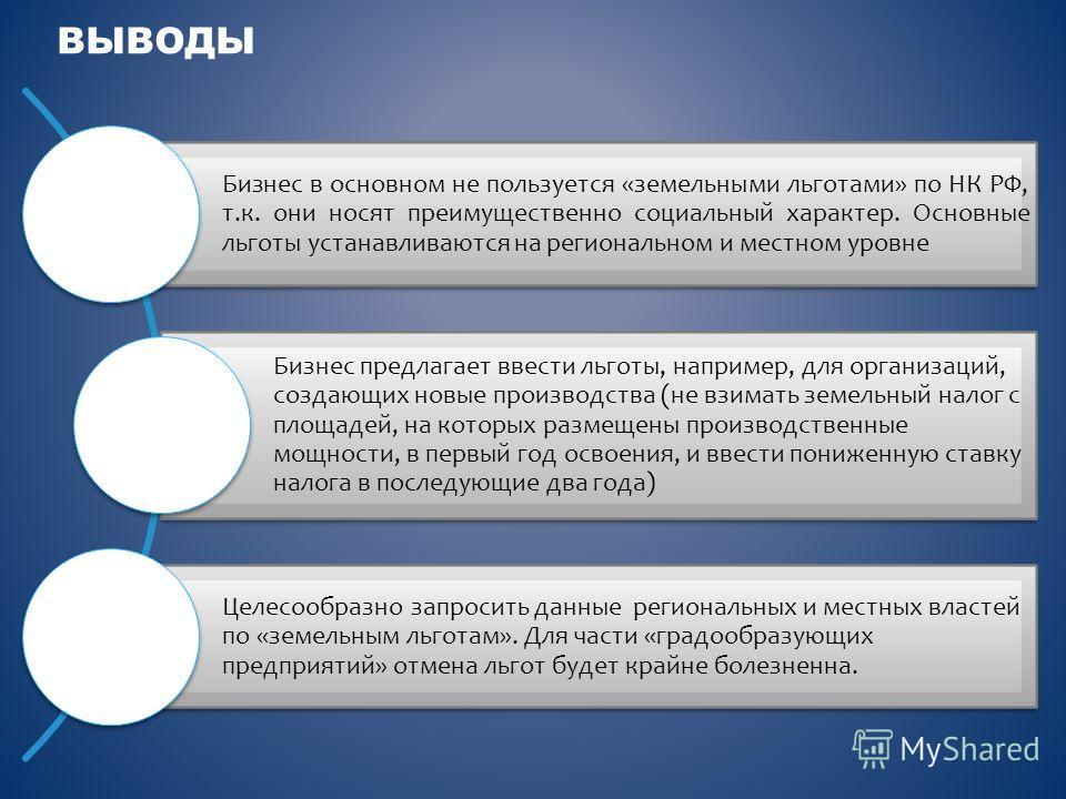 ВЫВОДЫ Бизнес в основном не пользуется «земельными льготами» по НК РФ, т.к. они носят преимущественно социальный характер. Основные льготы устанавливаются на региональном и местном уровне Бизнес предлагает ввести льготы, например, для организаций, со