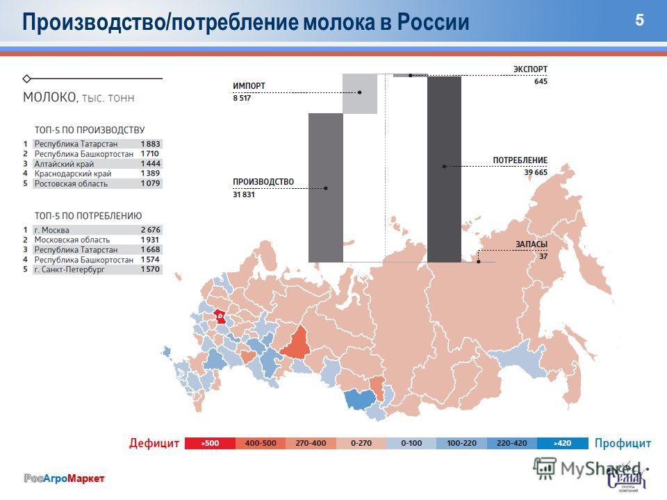 5 Производство/потребление молока в России