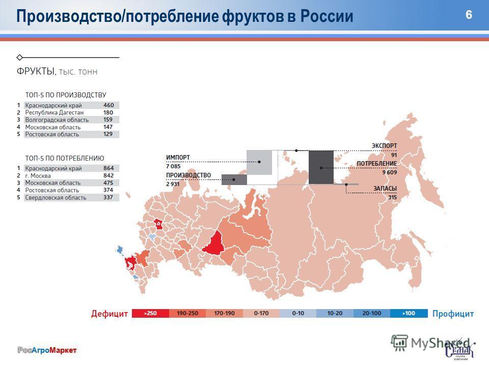 6 Производство/потребление фруктов в России