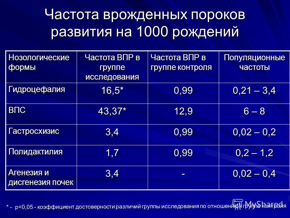 Частота врожденных пороков развития на 1000 рождений Нозологические формы Частота ВПР в группе исследования Частота ВПР в группе контроля Популяционные частоты Гидроцефалия 16,5*0,99 0,21 – 3,4 ВПС43,37*12,9 6 – 8 Гастросхизис 3,40,99 0,02 – 0,2 Поли