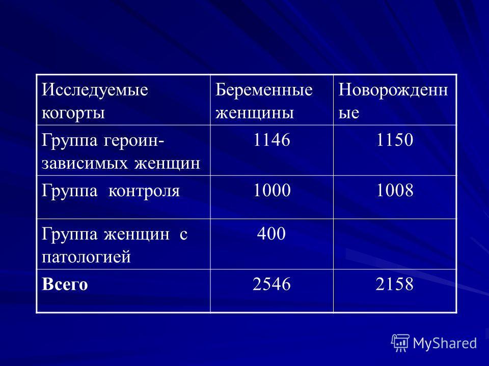 Исследуемые когорты Беременные женщины Новорожденн ые Группа героин- зависимых женщин 11461150 Группа контроля 10001008 Группа женщин с патологией 400 Всего 25462158