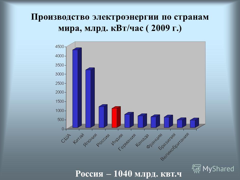 План урока: 1. Производство электроэнергии 2. Структура электроэнергетики России 3. Типы электростанций 4. География энергетики