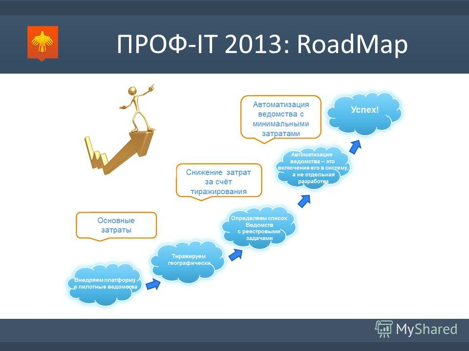 ПРОФ-IT 2013: RoadMap